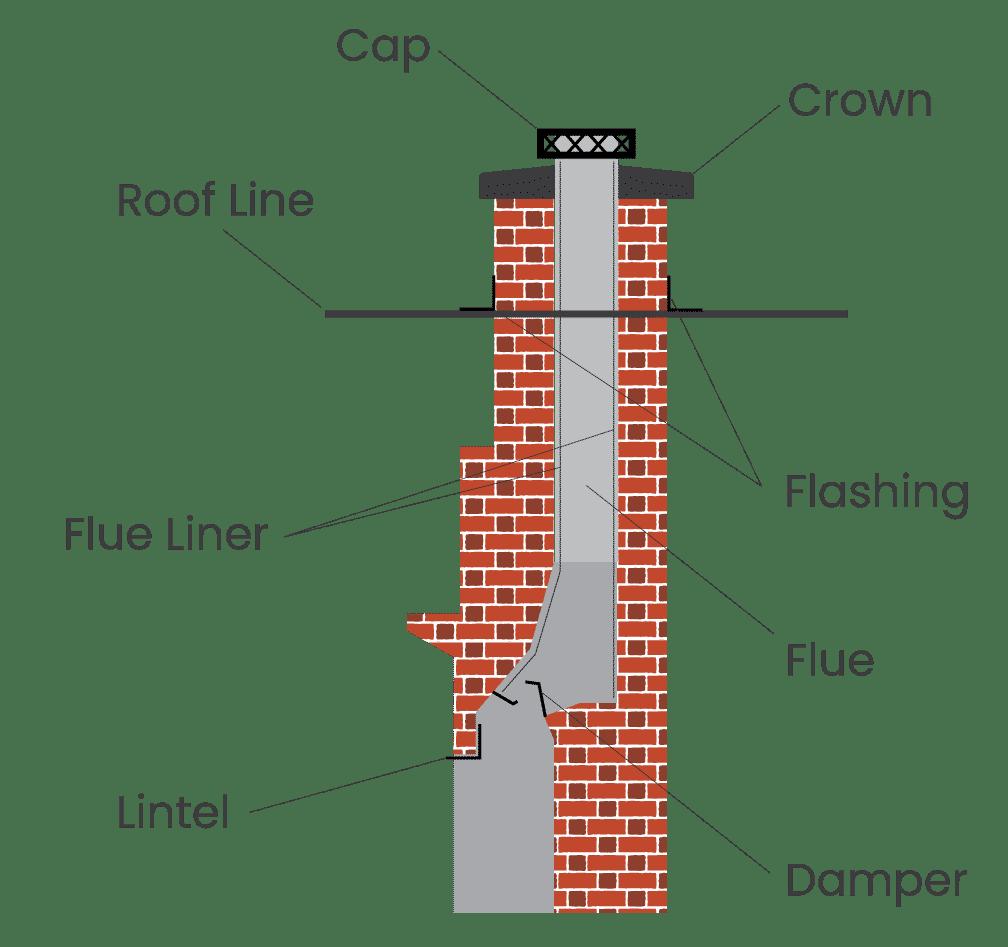 Diagram of chimney showing cap crown roof line flue flashing flue liner damper and lintel